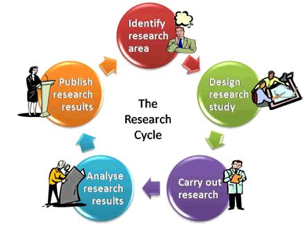 Writing Dissertation Proposal - Research-Methodology